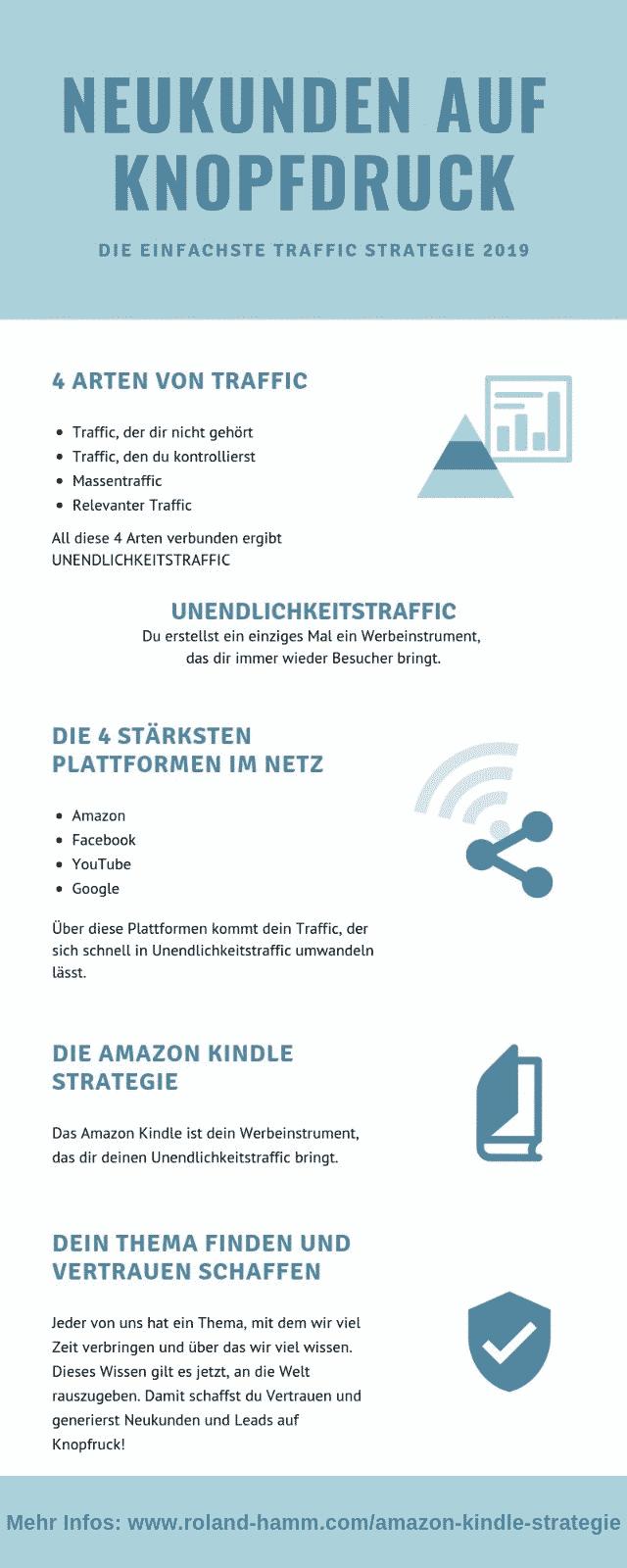 Die Amazon Kindle Strategie