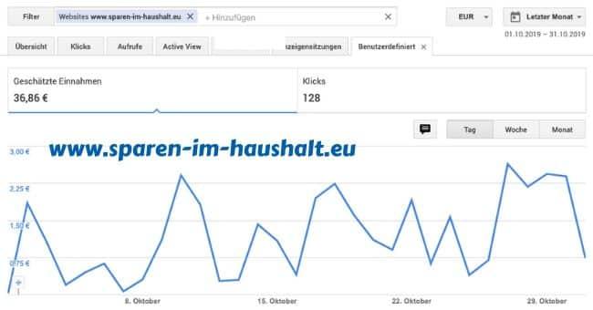Einnahmen Google Adsense
